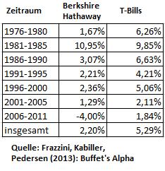 Nullzinsen-Das-große-Geheimnis-von-Warren-Buffett-Oliver-Baron-GodmodeTrader.de-2