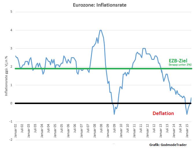 Die Inflationsrate in Deutschland wird im Dezember voraussichtlich 1,7 % betragen. Gestiegene Energiepreise haben die Inflationsrate im Jahresdurchschnitt voraussichtlich auf 1,9 % getrieben.