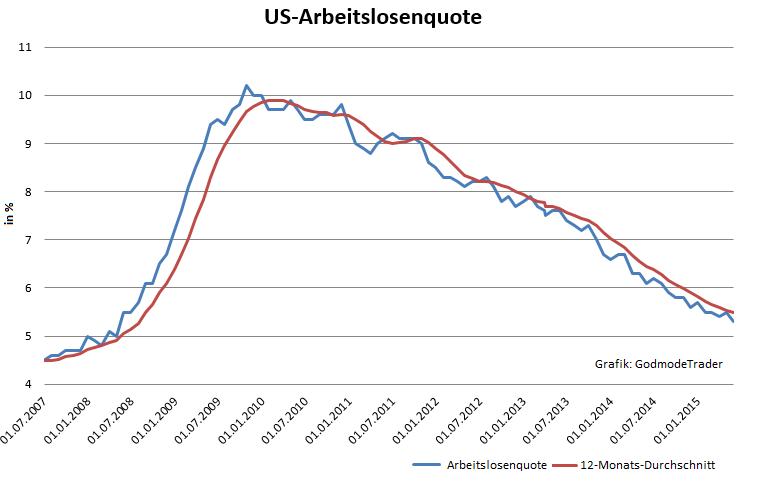 US-Arbeitsmarkt-enttäuscht-leicht-Oliver-Baron-GodmodeTrader.de-1