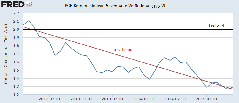 Zinswende-So-wird-das-nichts-Chartanalyse-Oliver-Baron-GodmodeTrader.de-2