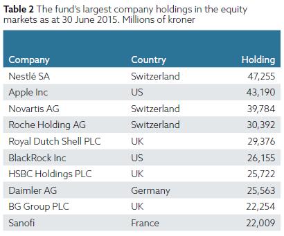 Weltgrößter-Staatsfonds-besitzt-diese-Aktien-Oliver-Baron-GodmodeTrader.de-1