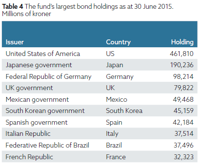 Weltgrößter-Staatsfonds-besitzt-diese-Aktien-Oliver-Baron-GodmodeTrader.de-4