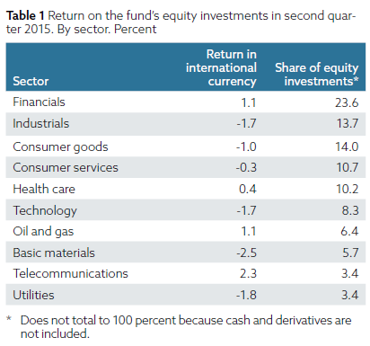 Weltgrößter-Staatsfonds-besitzt-diese-Aktien-Oliver-Baron-GodmodeTrader.de-2