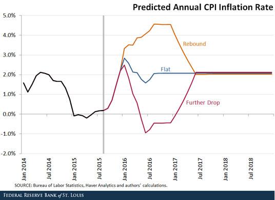 Inflation-Alles-hängt-vom-Ölpreis-ab-Oliver-Baron-GodmodeTrader.de-1
