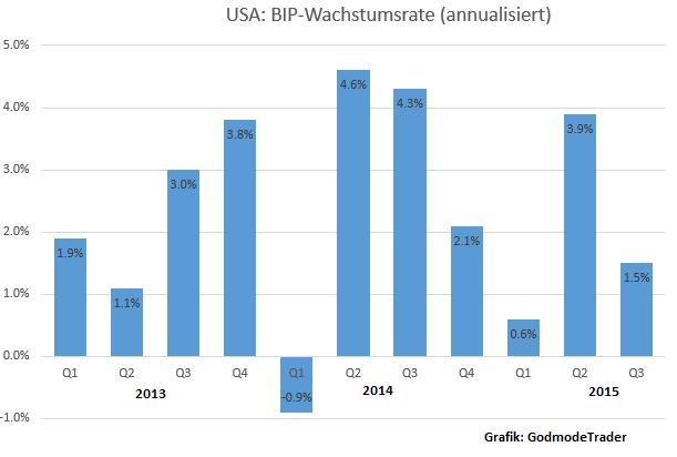 US-Wachstum-verlangsamt-sich-deutlich-Oliver-Baron-GodmodeTrader.de-1