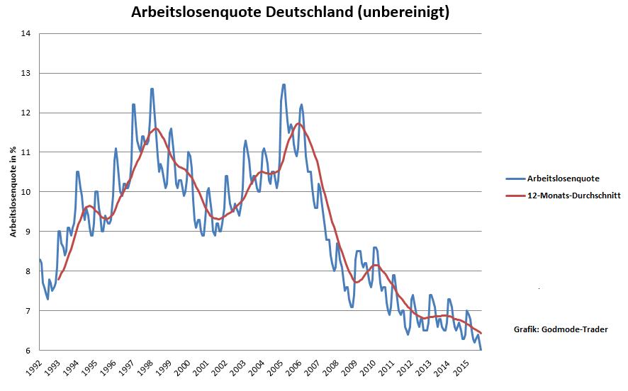 Deutschland-Arbeitslosigkeit-auf-Rekordtief-Oliver-Baron-GodmodeTrader.de-1