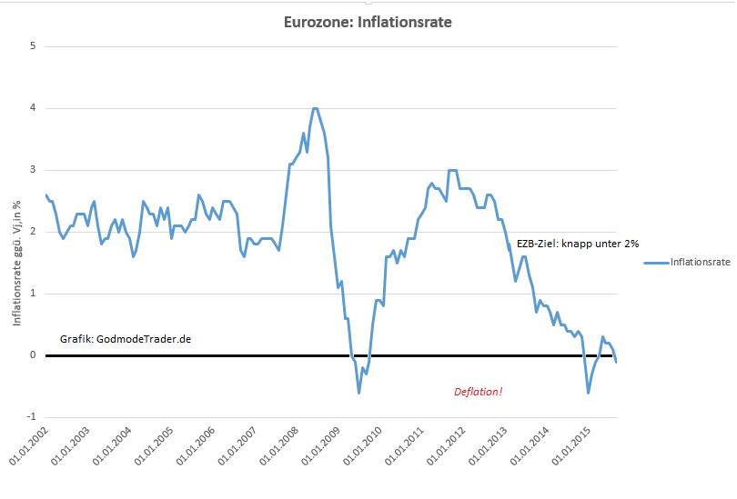 Für den Beginn der Währungsunion wurde der Einlagenzinssatz auf 2% und der Spitzenrefinanzierungssatz auf 4,5% festgelegt. Als eine vorübergehende Maßnahme hatte der EZB-Rat beschlossen, den Korridor zwischen dem Spitzenrefinanzierungs- und dem Einlagensatz vom 4.