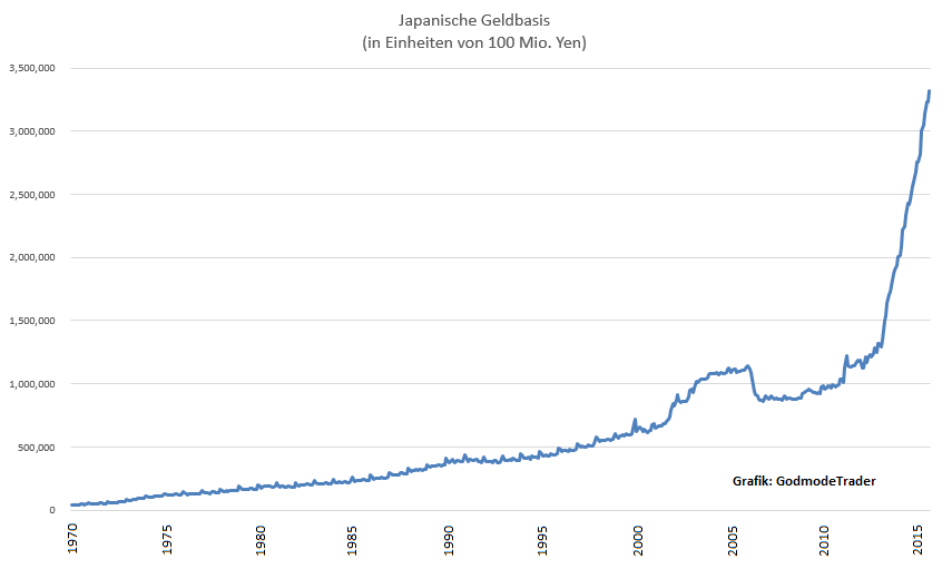 Japanische-Notenbank-lässt-Geldpolitik-unverändert-Oliver-Baron-GodmodeTrader.de-1