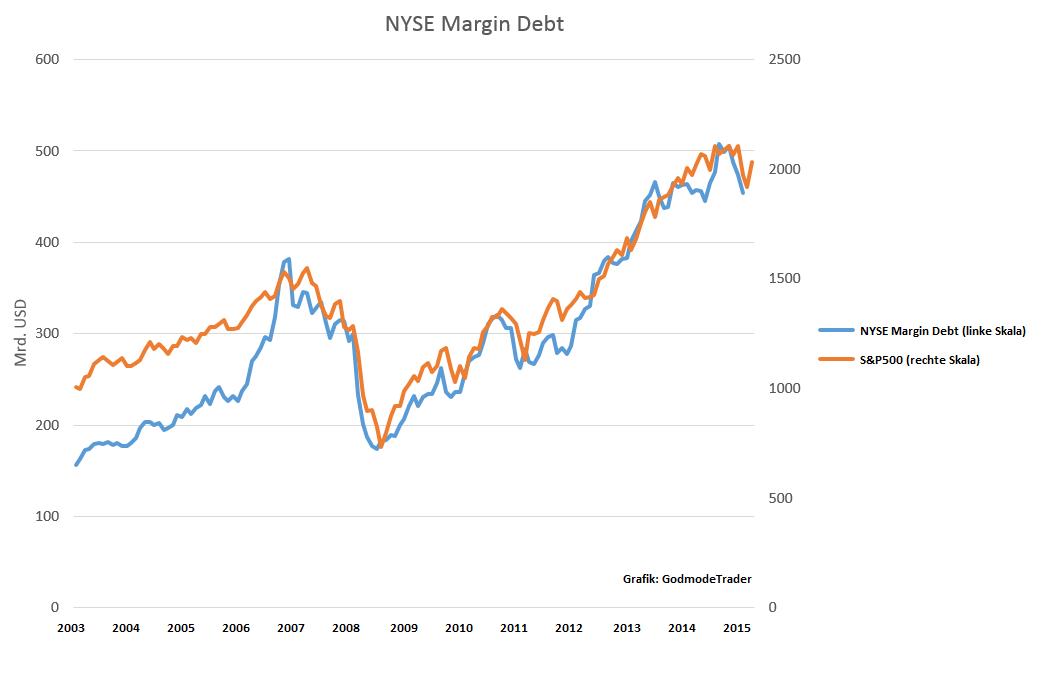 US-Märkte-vor-dem-Crash-Oliver-Baron-GodmodeTrader.de-1