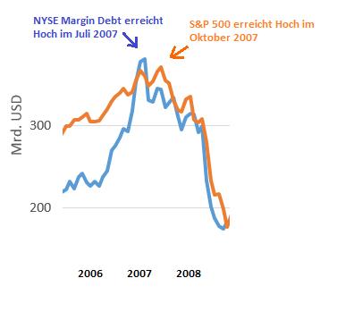 US-Märkte-vor-dem-Crash-Oliver-Baron-GodmodeTrader.de-2