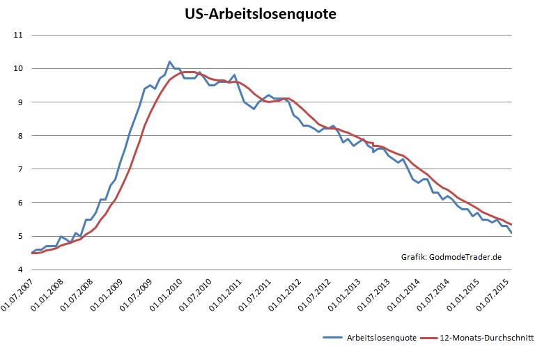 US-Arbeitsmarkt-enttäuscht-auf-breiter-Front-Oliver-Baron-GodmodeTrader.de-1