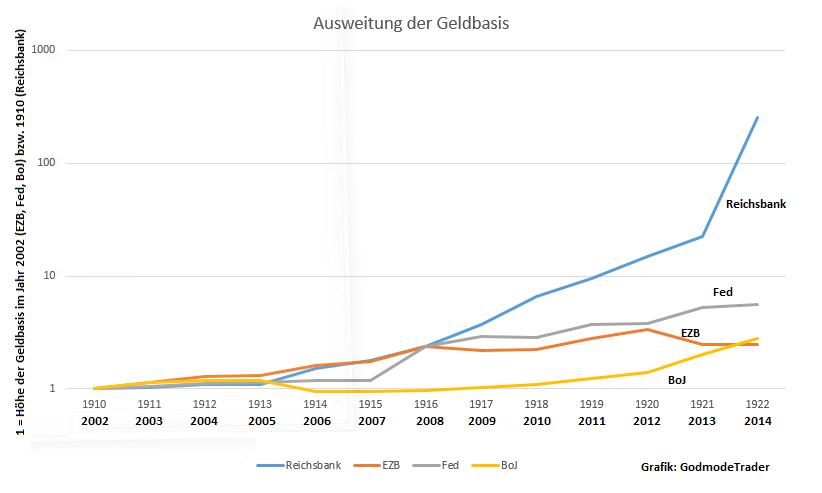 Kommt-die-Hyperinflation-doch-noch-Oliver-Baron-GodmodeTrader.de-2