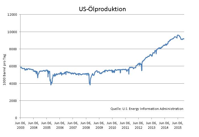 Fällt-der-Ölpreis-jetzt-auf-20-Dollar-Oliver-Baron-GodmodeTrader.de-1