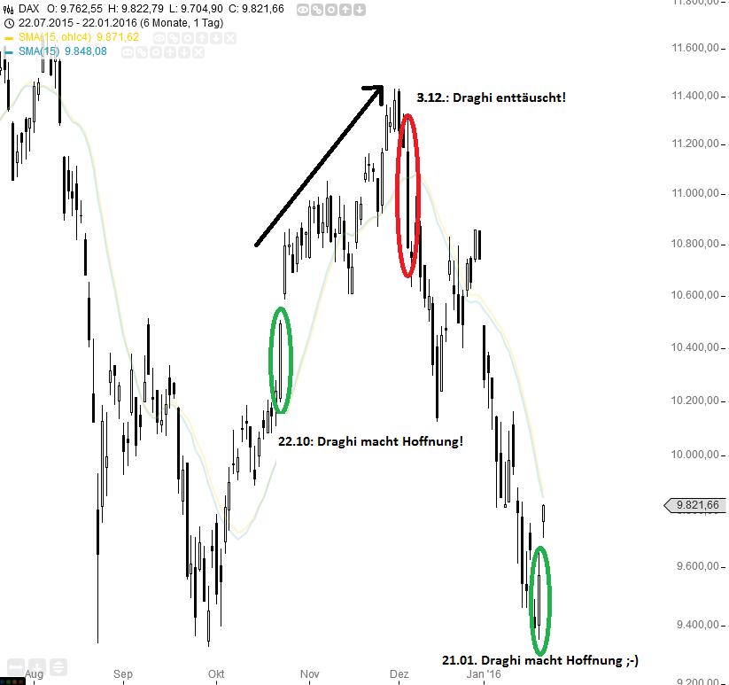 Draghi-Effekt-Bricht-am-10-03-wieder-alles-ein-Kommentar-Oliver-Baron-GodmodeTrader.de-1