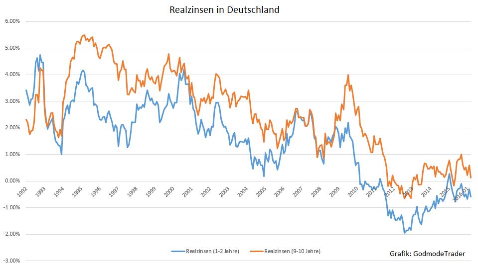 Draghi-lügt-Realzinsen-früher-niedriger-Oliver-Baron-GodmodeTrader.de-1