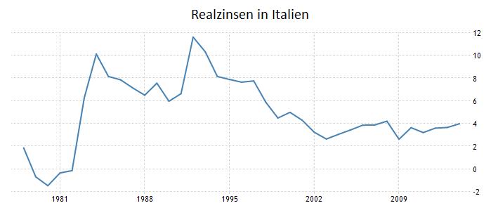 Draghi-lügt-Realzinsen-früher-niedriger-Oliver-Baron-GodmodeTrader.de-2