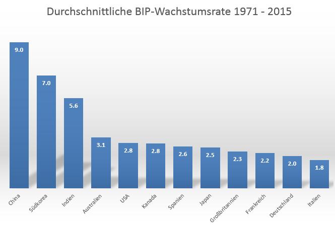 Deutschland-und-die-Wachstumslüge-Oliver-Baron-GodmodeTrader.de-1