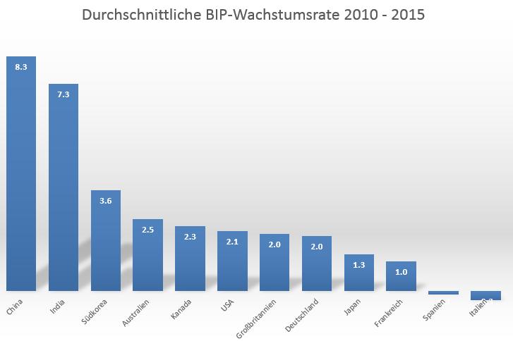 Deutschland-und-die-Wachstumslüge-Oliver-Baron-GodmodeTrader.de-2