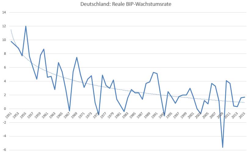 Deutschland-und-die-Wachstumslüge-Oliver-Baron-GodmodeTrader.de-4