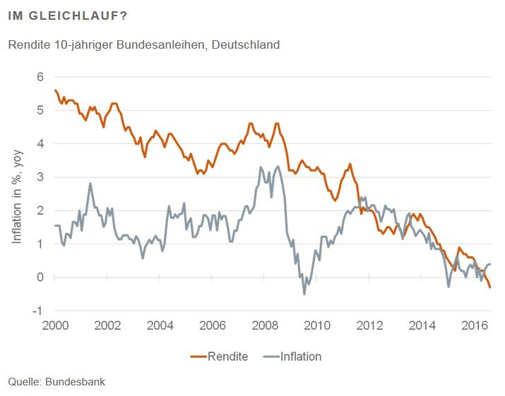 Zinsen-und-die-negative-Geldillusion-Kommentar-Martin-Hüfner-GodmodeTrader.de-1