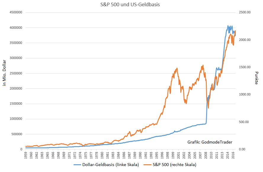 Die größte Blase aller Zeiten | GodmodeTrader