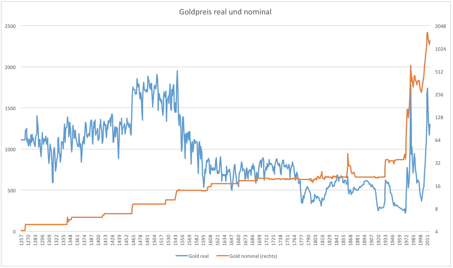 Gold-Nach-800-Jahren-immer-noch-ein-Renner-Kommentar-Clemens-Schmale-GodmodeTrader.de-1