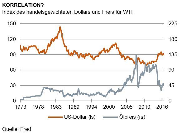 Der-Dollar-und-das-Öl-Kommentar-Martin-Hüfner-GodmodeTrader.de-1