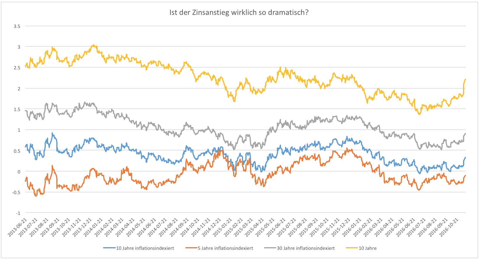 Bricht-gerade-der-Anleihemarkt-zusammen-Kommentar-Clemens-Schmale-GodmodeTrader.de-1