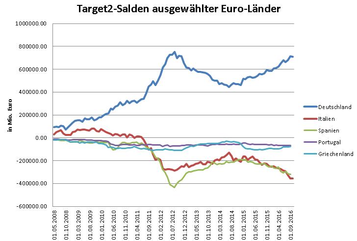 Kapitalflucht-aus-Italien-zeigt-Rückkehr-der-Krise-Oliver-Baron-GodmodeTrader.de-1
