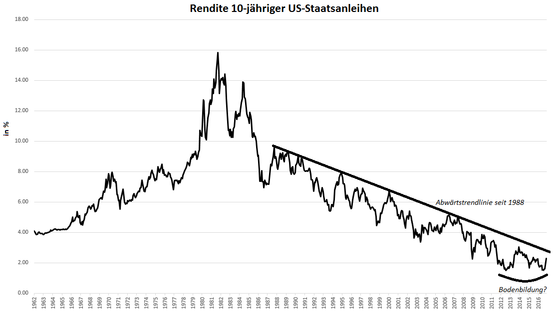 Zinsen-Trendwende-nach-35-Jahren-Oliver-Baron-GodmodeTrader.de-3
