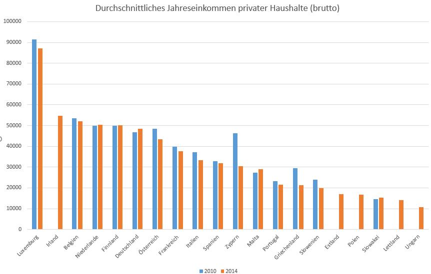 So-arm-sind-die-Deutschen-wirklich-Oliver-Baron-GodmodeTrader.de-4