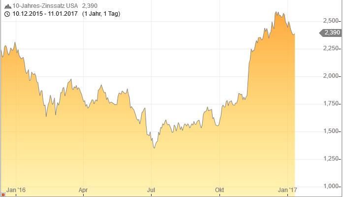 Diese-Zahl-bestimmt-über-die-Richtung-der-Märkte-Oliver-Baron-GodmodeTrader.de-1