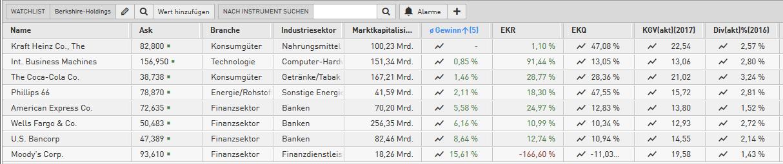 Checkliste-Darauf-achtet-Warren-Buffett-beim-Aktienkauf-Oliver-Baron-GodmodeTrader.de-2