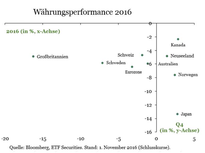 Währungsausblick-2017-Kommentar-ETF-Securities-GodmodeTrader.de-1