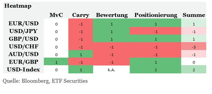 Währungsausblick-2017-Kommentar-ETF-Securities-GodmodeTrader.de-3