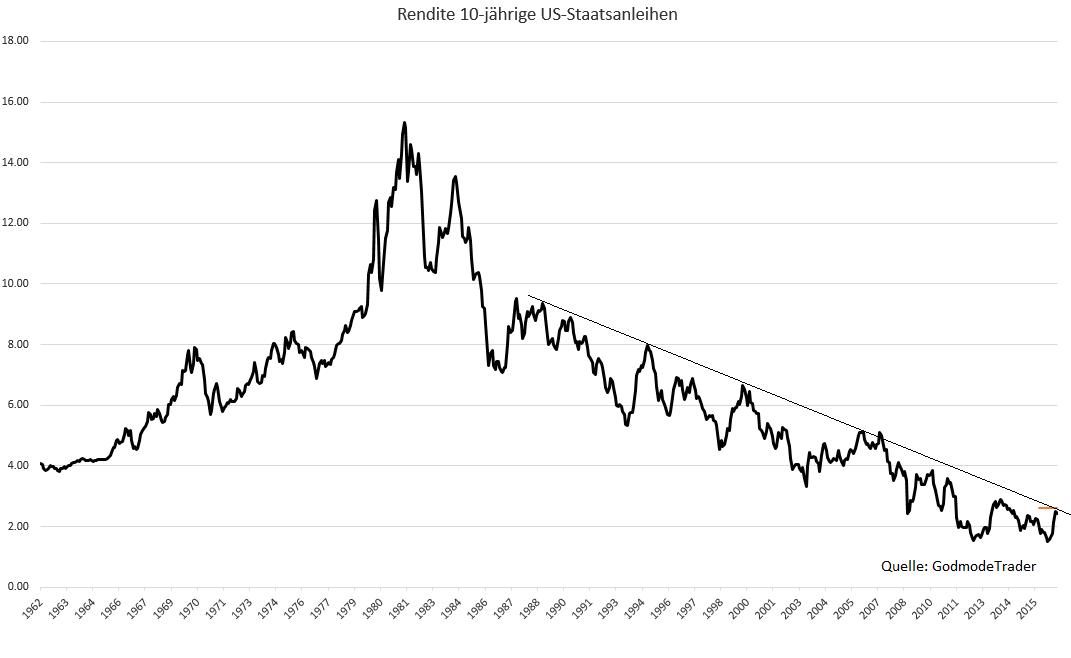 Eine-Zahl-bestimmt-über-die-Richtung-der-Märkte-Oliver-Baron-GodmodeTrader.de-1