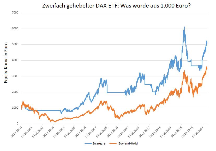 DAX-Strategie-2-450-Prozent-in-17-Jahren-Oliver-Baron-GodmodeTrader.de-2