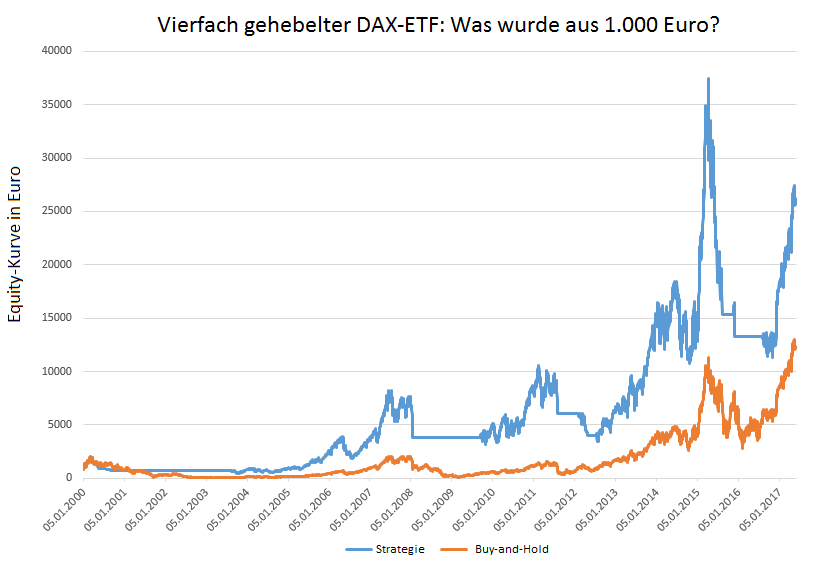 DAX-Strategie-2-450-Prozent-in-17-Jahren-Oliver-Baron-GodmodeTrader.de-3
