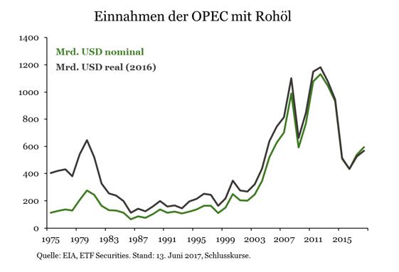 Energiekrieg-OPEC-auf-verlorenem-Posten-Kommentar-ETF-Securities-GodmodeTrader.de-1