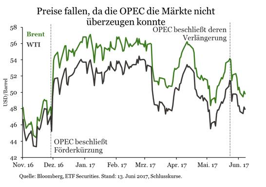Energiekrieg-OPEC-auf-verlorenem-Posten-Kommentar-ETF-Securities-GodmodeTrader.de-2