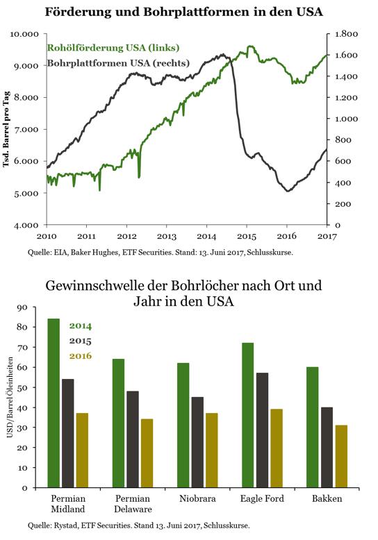 Energiekrieg-OPEC-auf-verlorenem-Posten-Kommentar-ETF-Securities-GodmodeTrader.de-3
