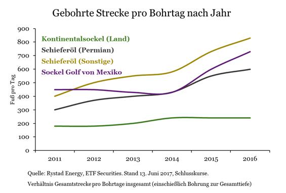 Energiekrieg-OPEC-auf-verlorenem-Posten-Kommentar-ETF-Securities-GodmodeTrader.de-4