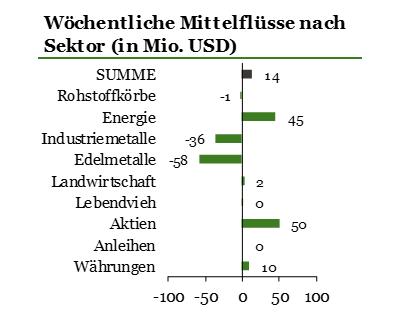 Zuflüsse-in-ETPs-für-Cybersicherheit-beschleunigen-sich-Kommentar-ETF-Securities-GodmodeTrader.de-1