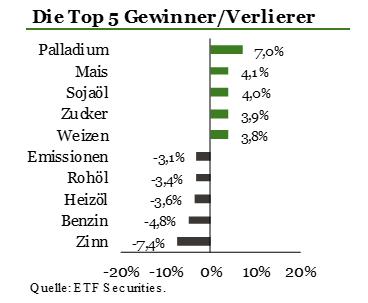 Zuflüsse-in-ETPs-für-Cybersicherheit-beschleunigen-sich-Kommentar-ETF-Securities-GodmodeTrader.de-3