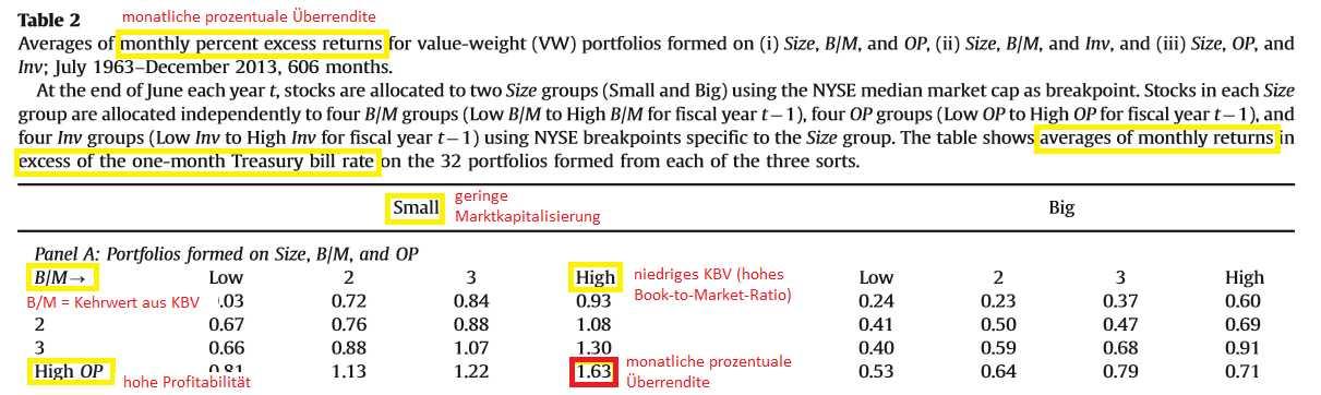 Gute-Aktien-finden-mit-dem-Fünf-Faktor-Modell-Oliver-Baron-GodmodeTrader.de-1