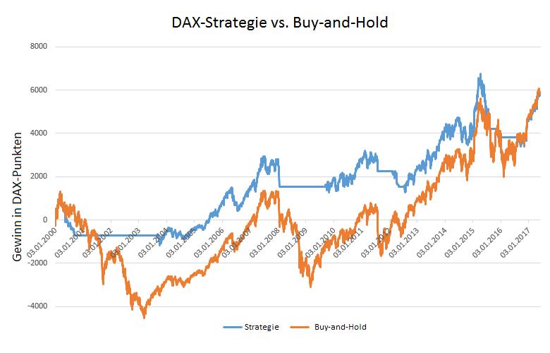 DAX-Strategie-2-450-Prozent-in-17-Jahren-Oliver-Baron-GodmodeTrader.de-1