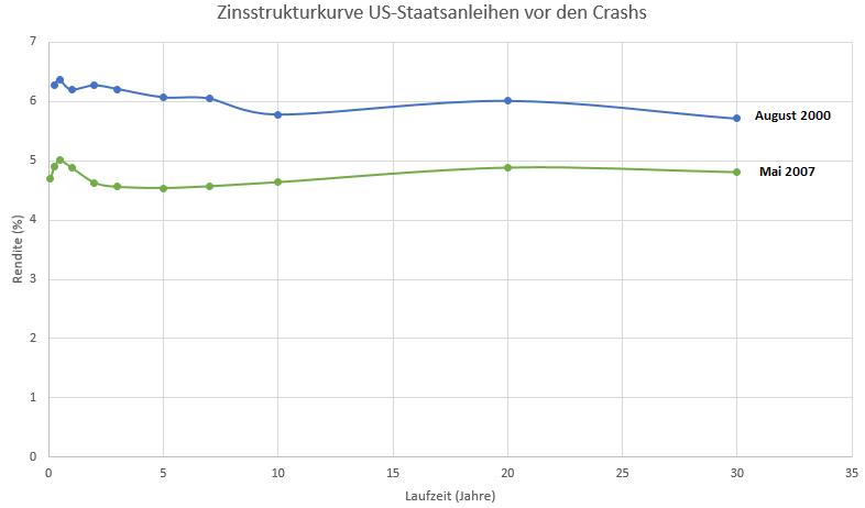 Jetzt-hat-Yellen-ein-Problem-Kommentar-Oliver-Baron-GodmodeTrader.de-2