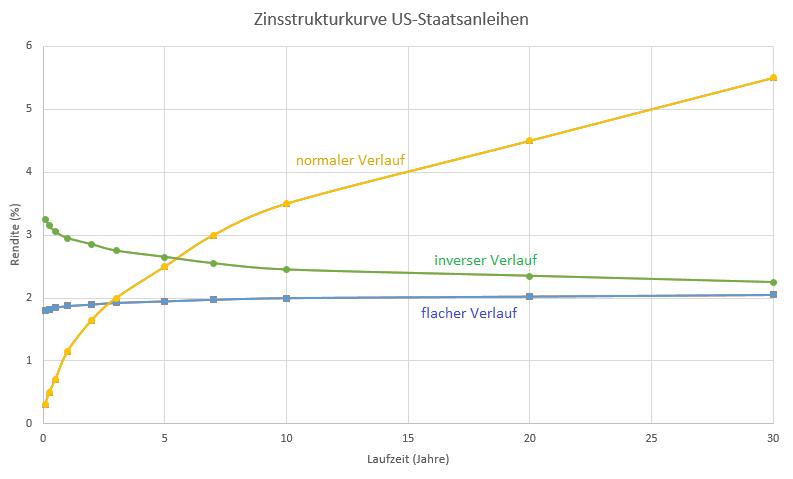 Jetzt-hat-Yellen-ein-Problem-Kommentar-Oliver-Baron-GodmodeTrader.de-1