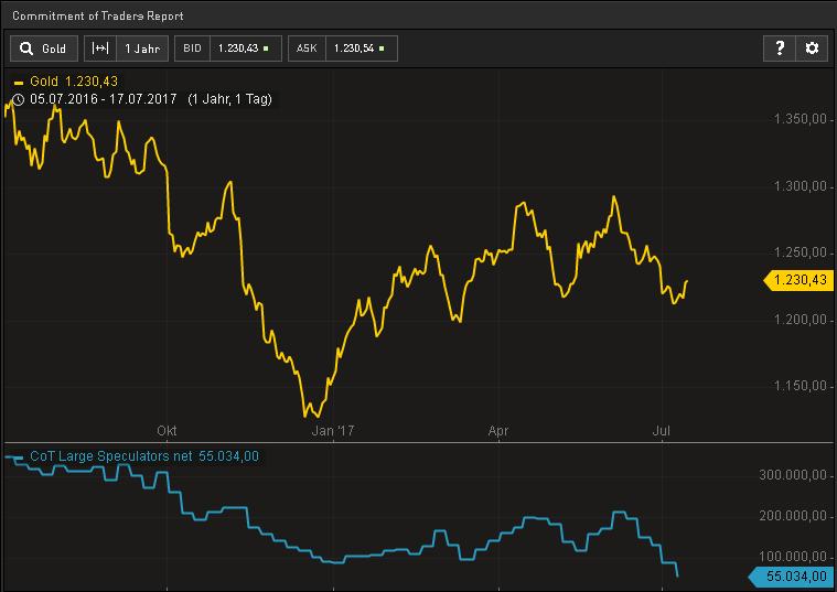 Hedgefonds-verlieren-den-Glauben-an-Gold-Kommentar-Oliver-Baron-GodmodeTrader.de-1