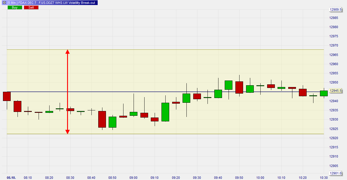 Larry-Williams-Volatility-Break-out-Trading-Strategie-Kommentar-Roland-Jegen-GodmodeTrader.de-1